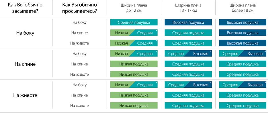 Как определить размер ортопедической подушки